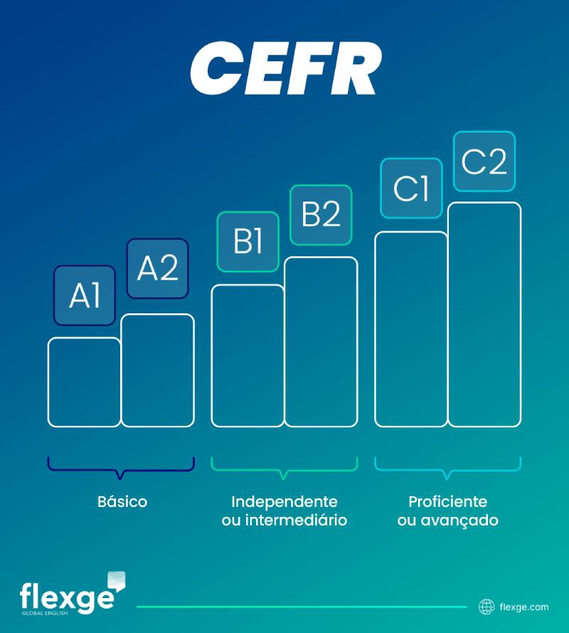Imagem mostrando os níveis do CEFR, do A1 ao C2.