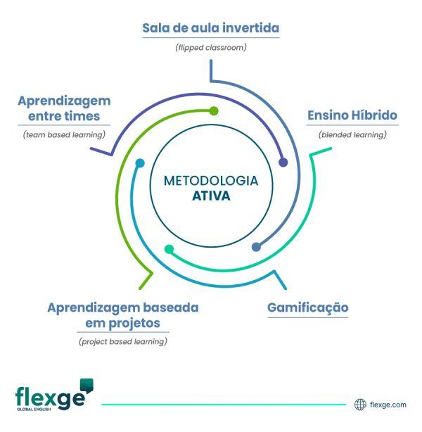 Ilustração com 5 exemplos de Metodologias Ativas.