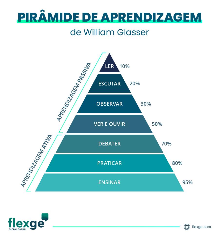 Ilustração da pirâmide da Aprendizagem de Willian Glasser mostrando que metodologias ativas são mais eficientes.