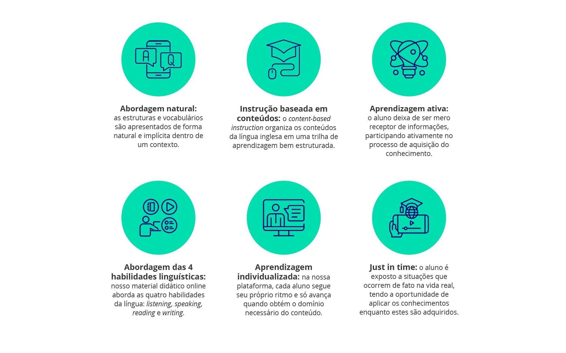Imagem com os princípios pedagógicos da Flexge